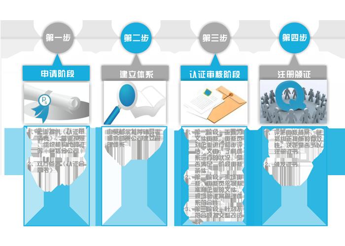 职业健康安全管理体系认证流程图